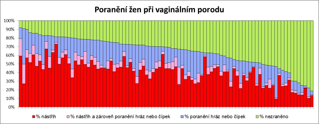 poranění žen při vaginálním porodu