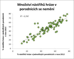 nástřihy hráze v roce 2012 a 2013